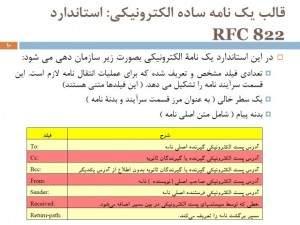 استاندارد RFC 822