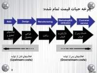 پاورپوینت زنجیره ارزش و چرخه عمر محصول